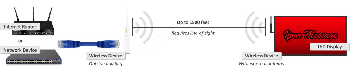 Short Range Wireless