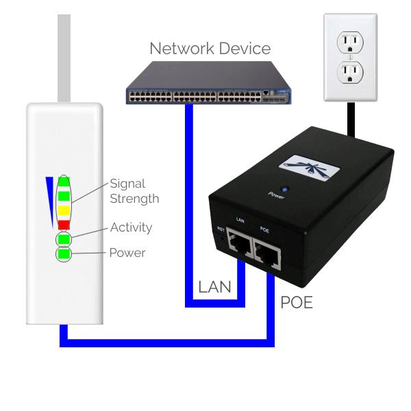 Short Range Wireless Setup
